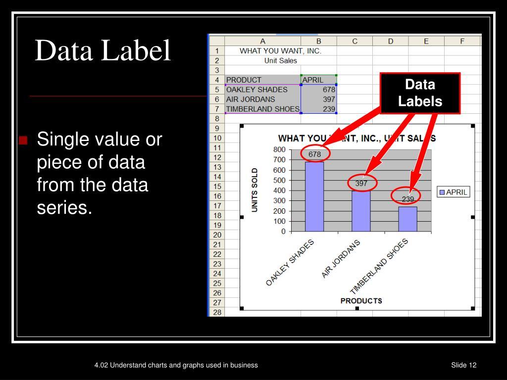 Data Labels