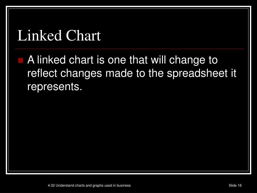 Linked Chart