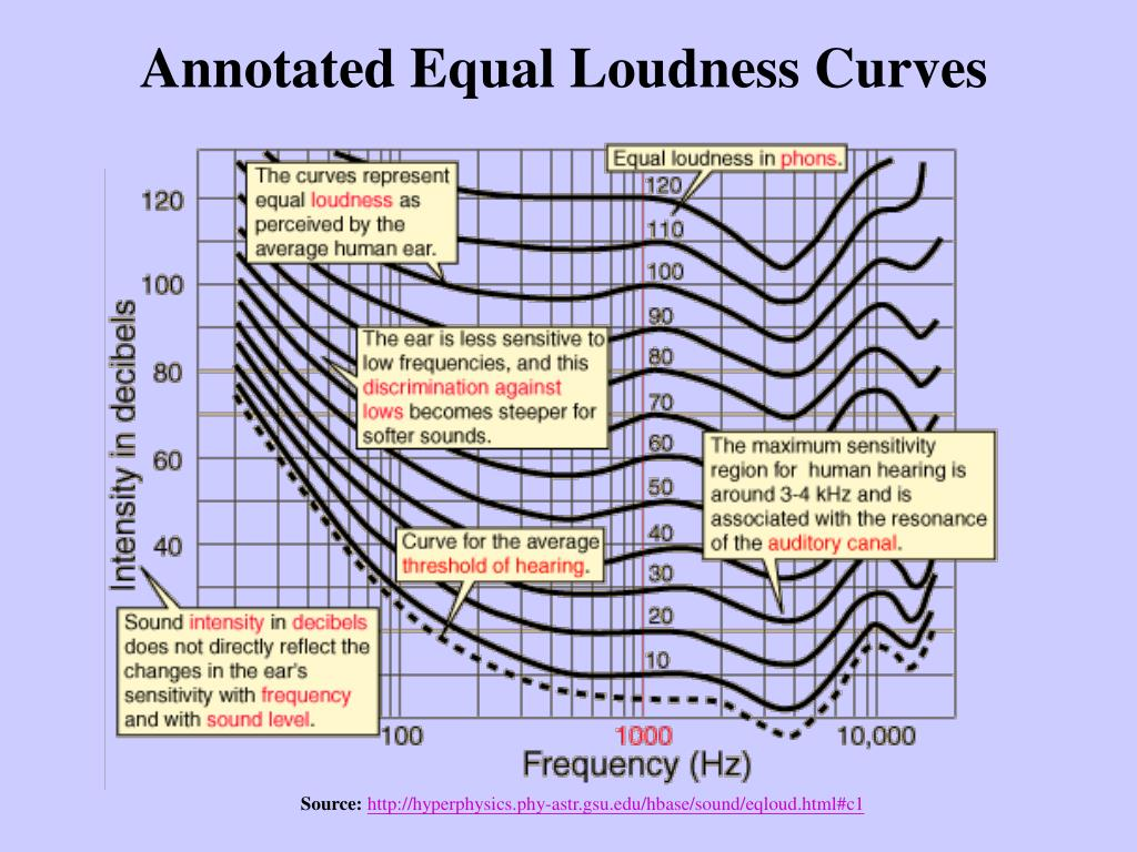 Annotated Equal Loudness Curves