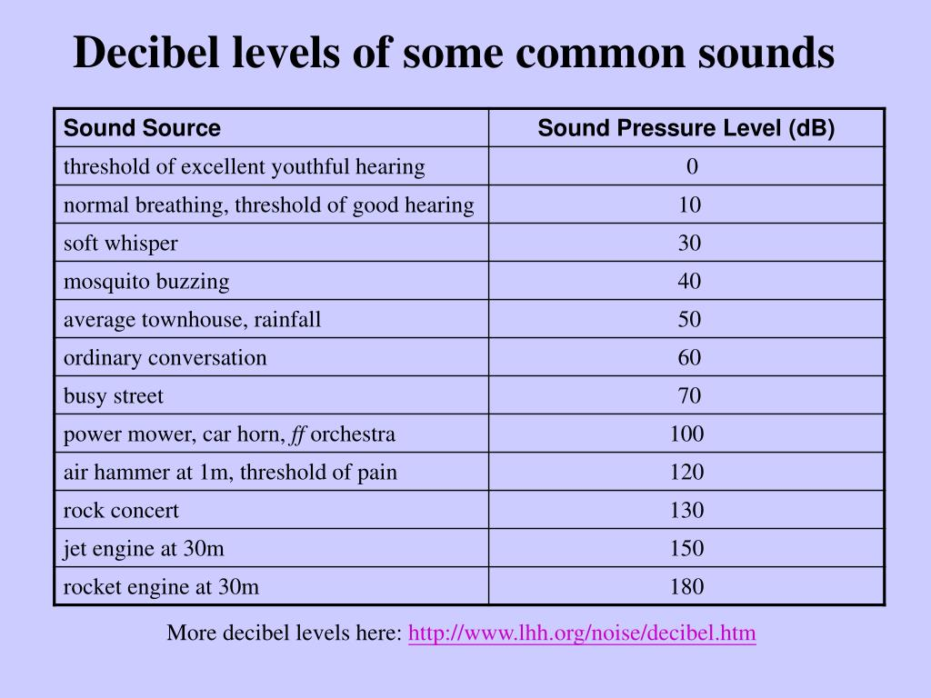 Decibel levels of some common sounds