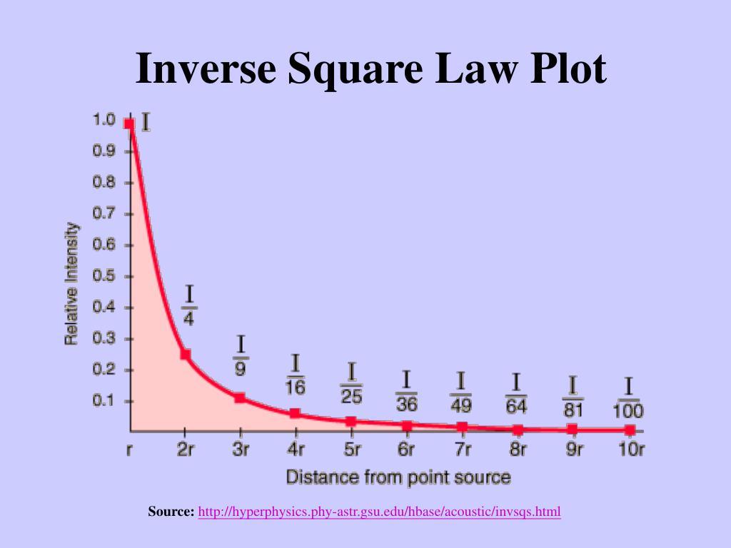 Inverse Square Law Plot