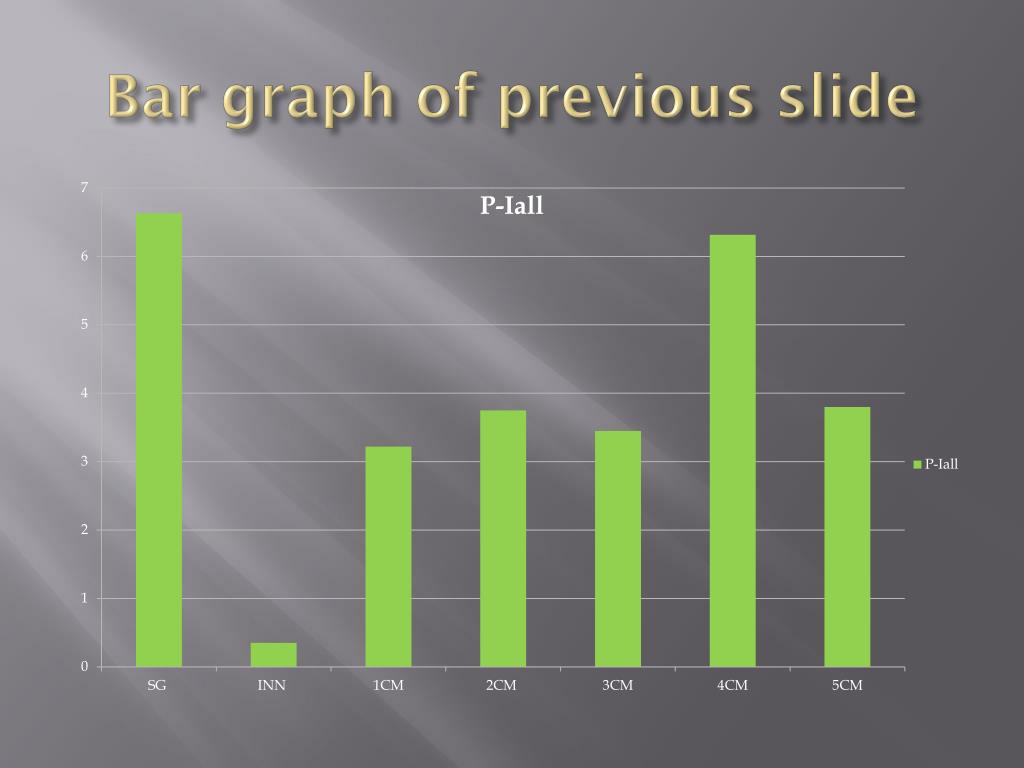 Bar graph of previous slide