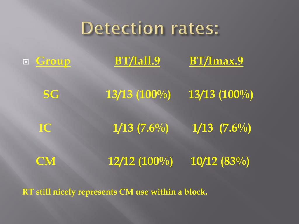 Detection rates: