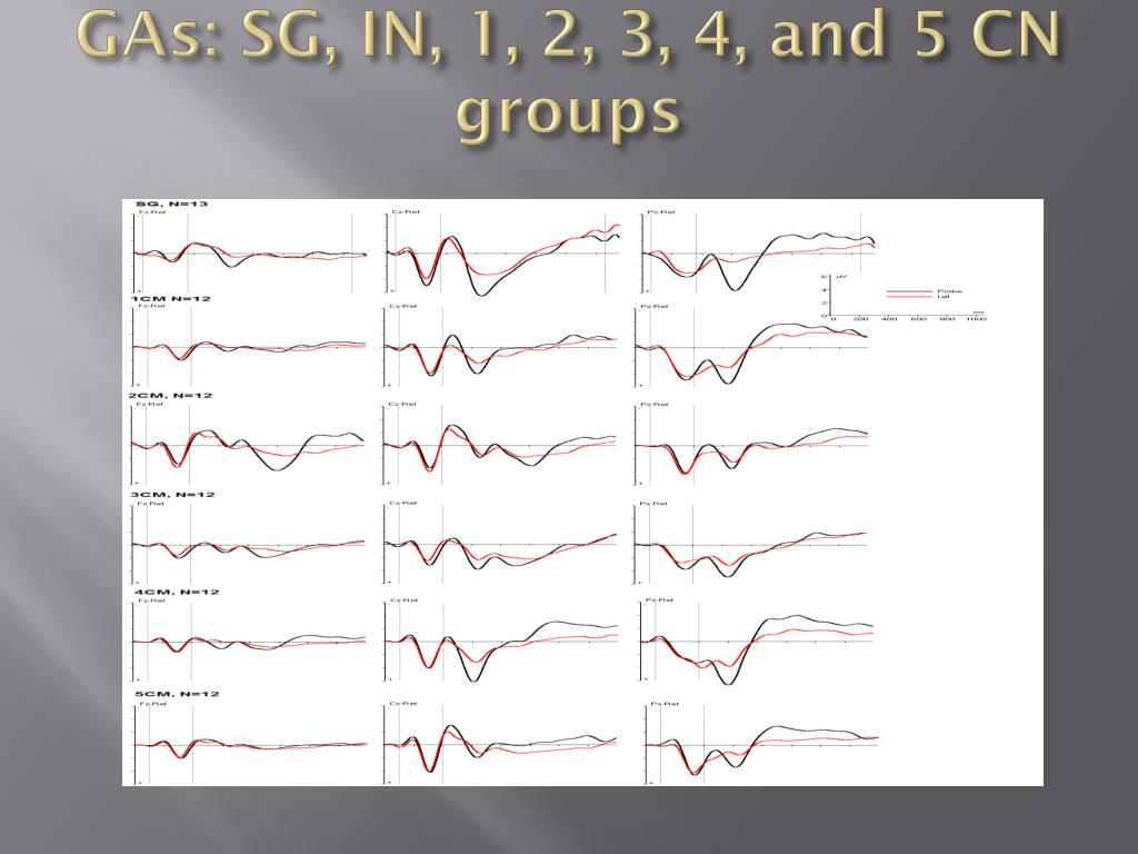 GAs: SG, IN, 1, 2, 3, 4, and 5 CN groups