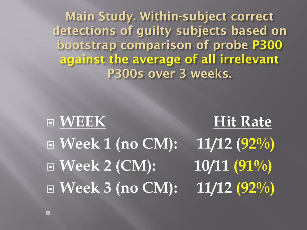 Main Study. Within-subject correct detections of guilty subjects based on bootstrap comparison of probe