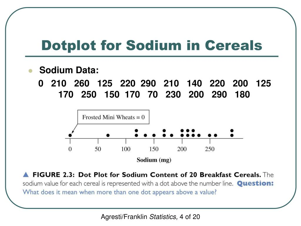 Dotplot for Sodium in Cereals