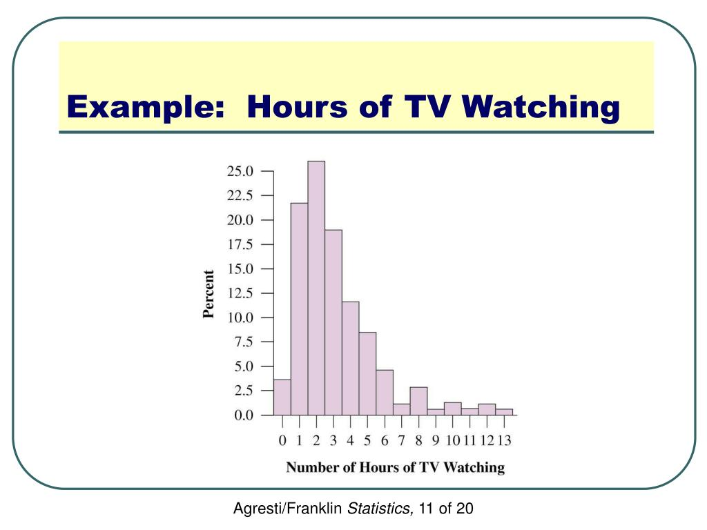Example:  Hours of TV Watching