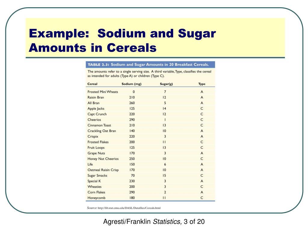 Example:  Sodium and Sugar