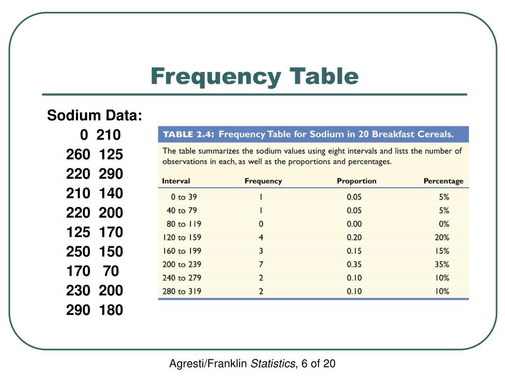 Frequency Table