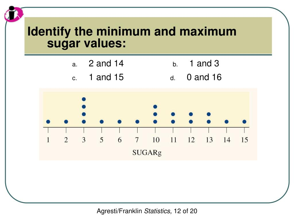 Identify the minimum and maximum sugar values: