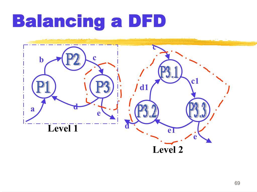Balancing a DFD