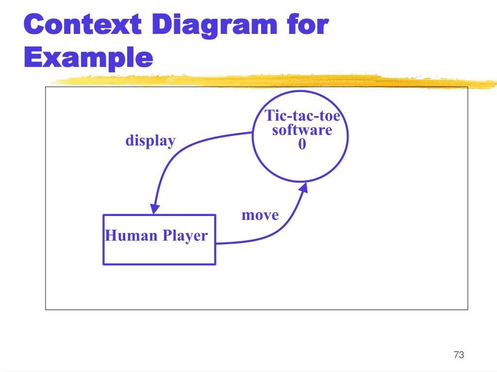 Context Diagram for Example