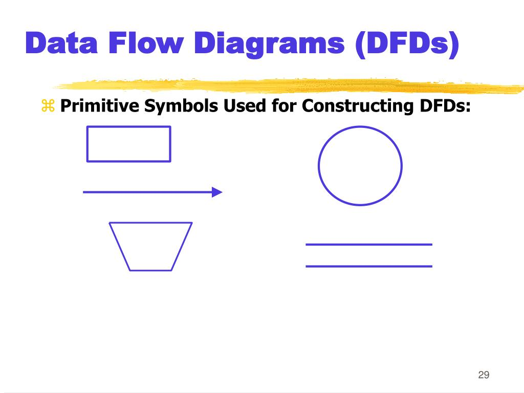Data Flow Diagrams (DFDs)
