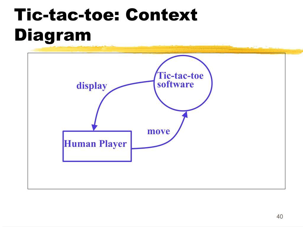 Tic-tac-toe: Context Diagram