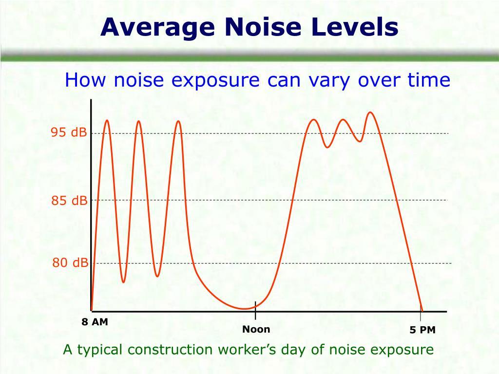 Average Noise Levels