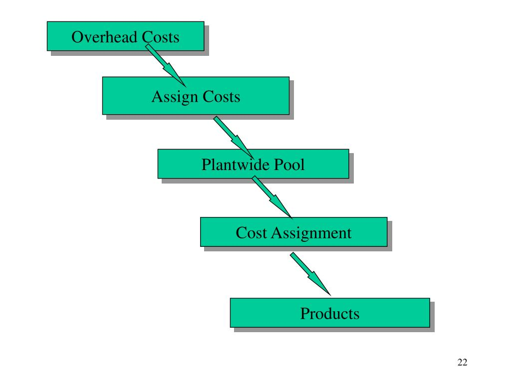 Overhead Costs