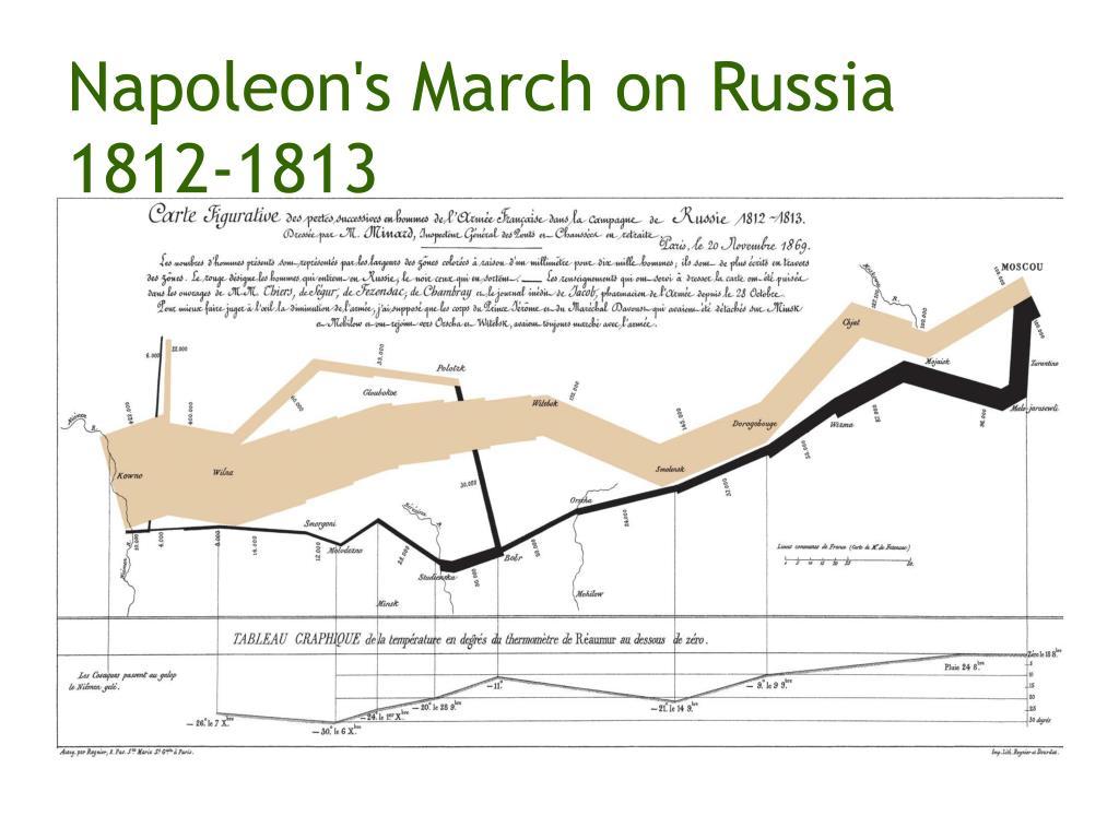 Napoleon's March on Russia 1812-1813