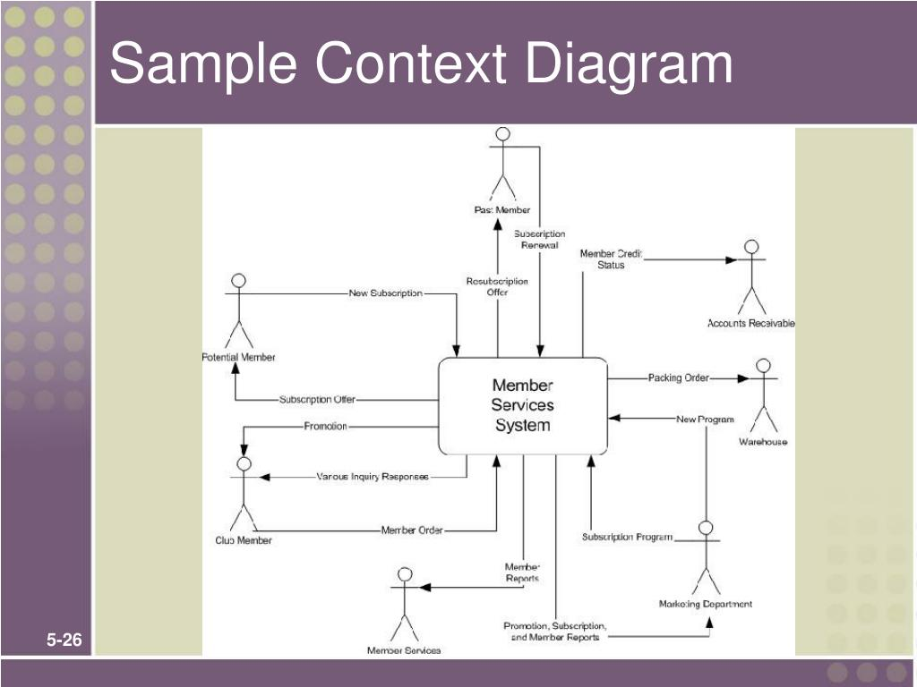 Sample Context Diagram