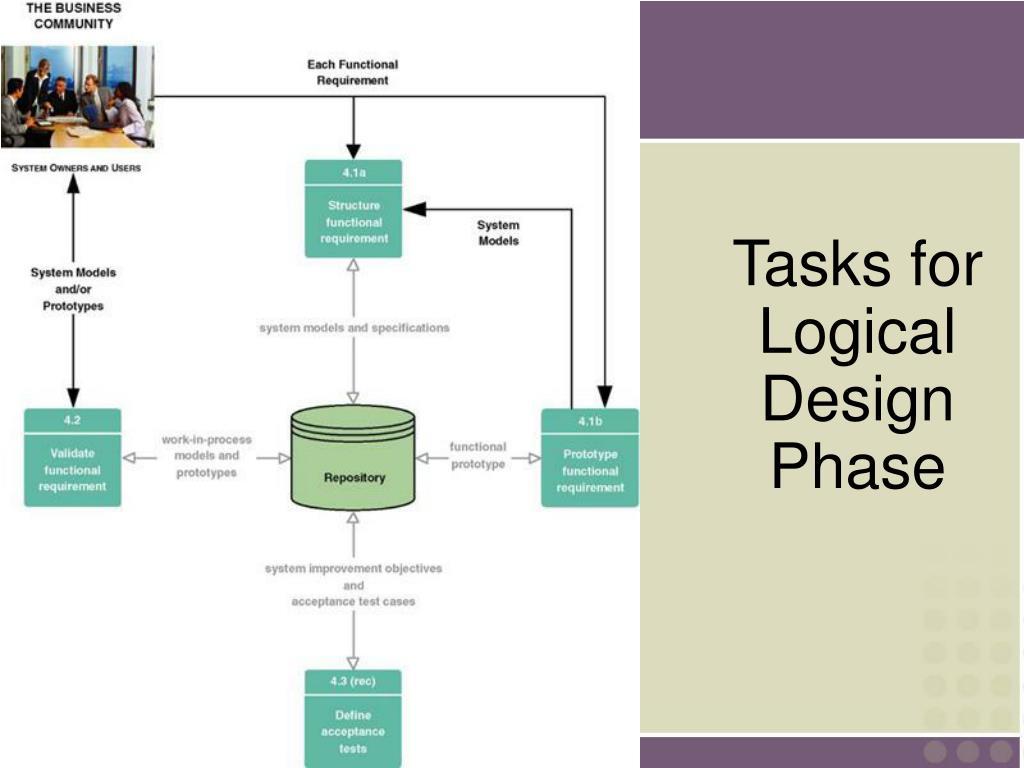 Tasks for Logical Design Phase