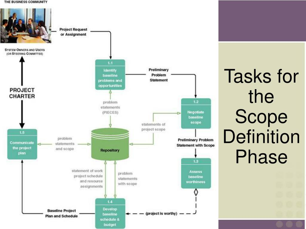 Tasks for the Scope Definition Phase