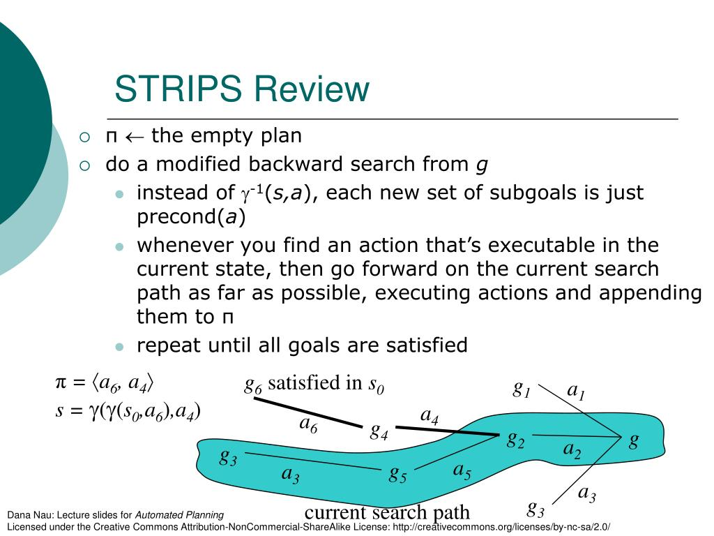 STRIPS Review