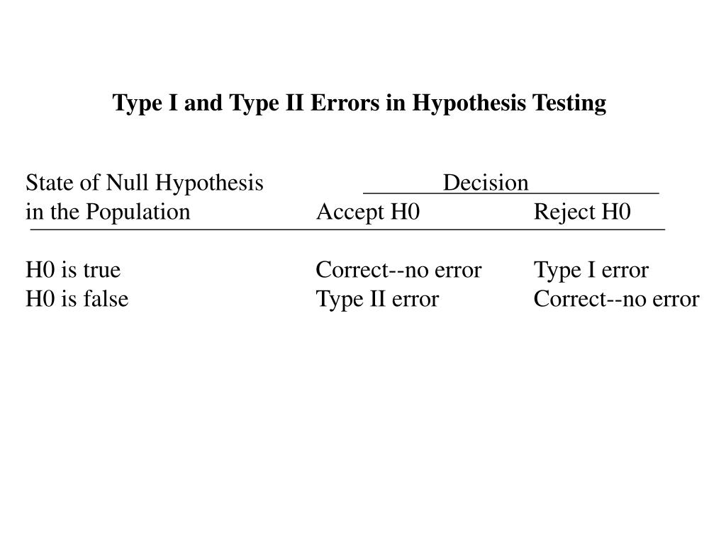 Type I and Type II Errors in Hypothesis Testing