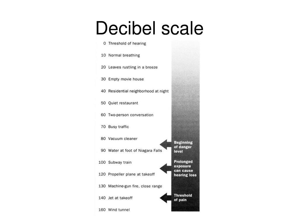 Decibel scale