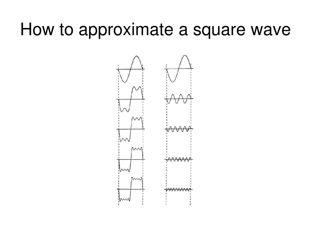 How to approximate a square wave