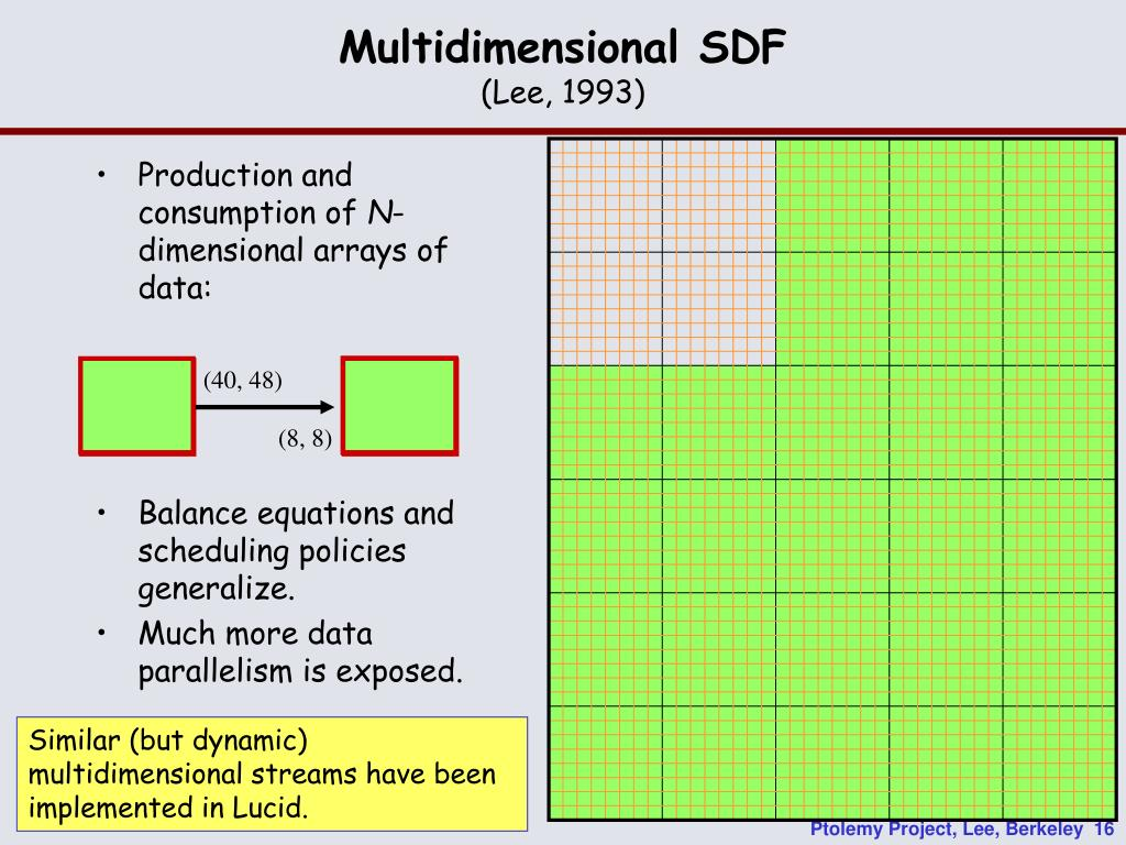 Multidimensional SDF