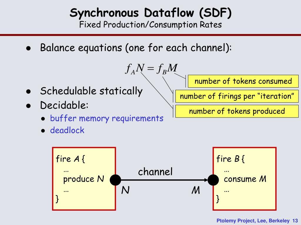 Synchronous Dataflow (SDF)