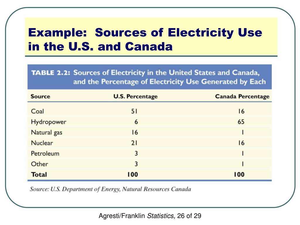 Example:  Sources of Electricity Use in the U.S. and Canada