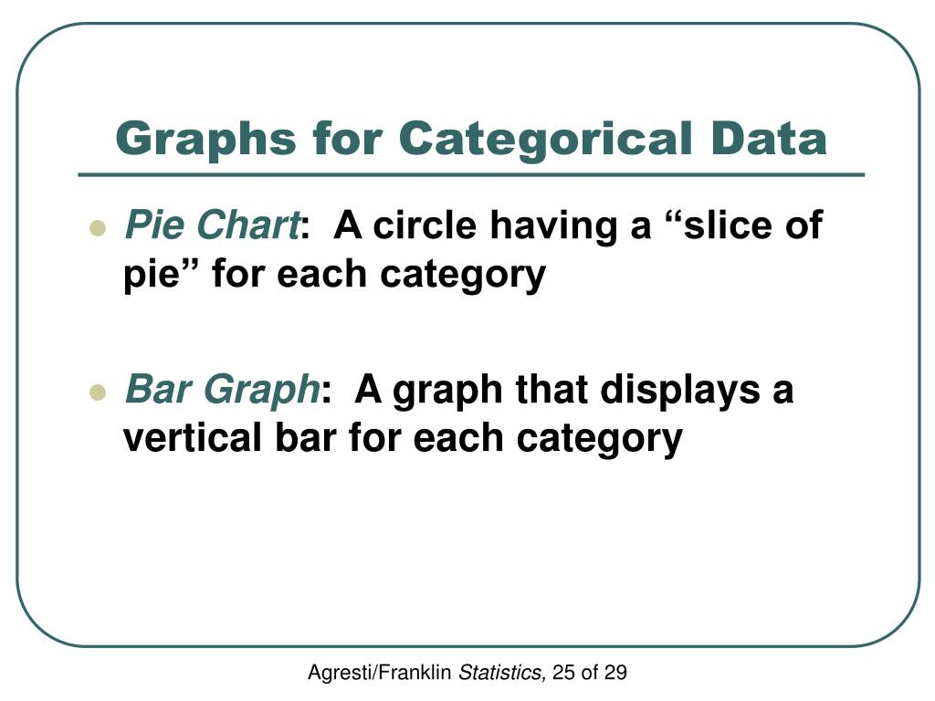 Graphs for Categorical Data