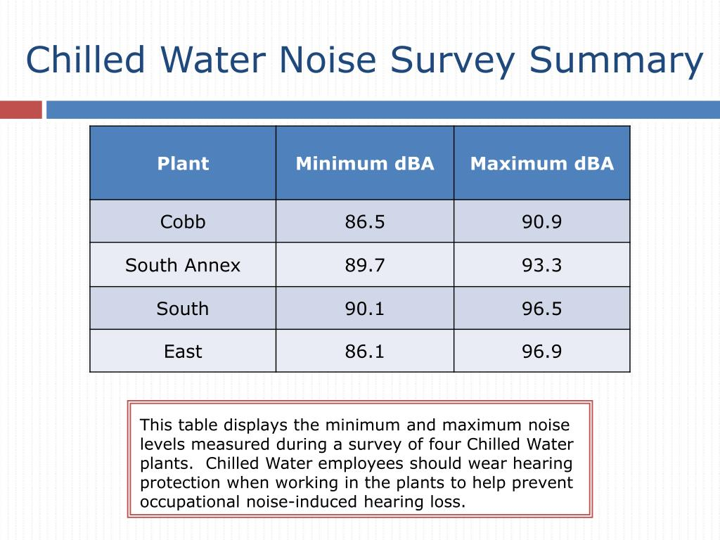 Chilled Water Noise Survey Summary