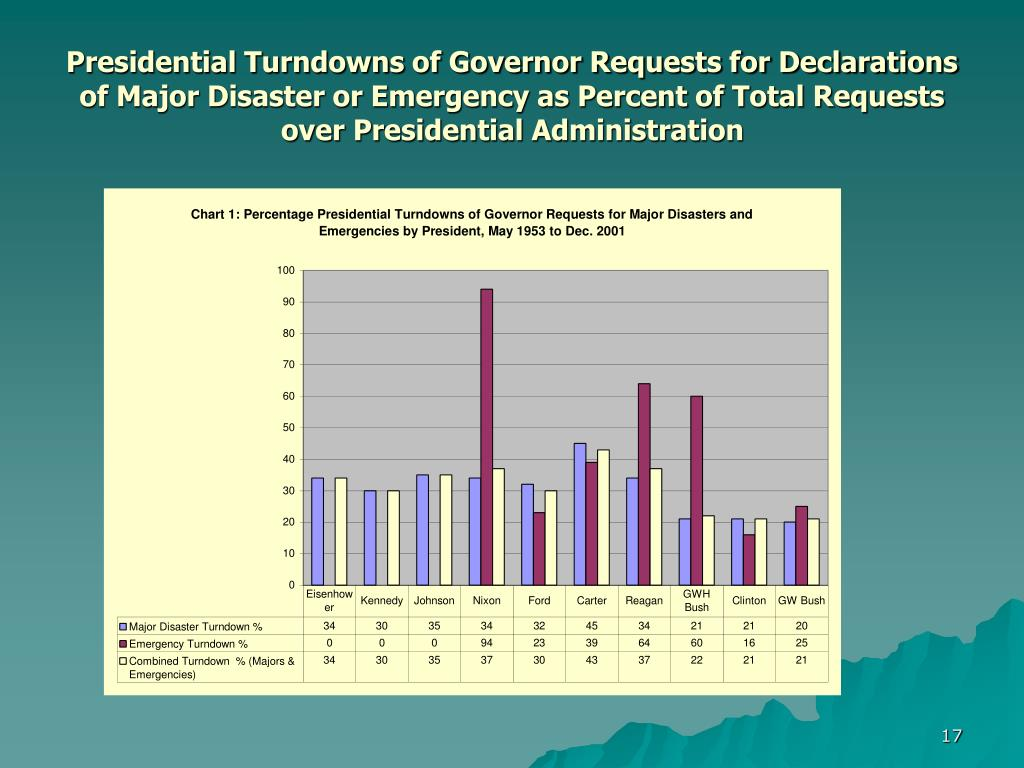 Presidential Turndowns of Governor Requests for Declarations of Major Disaster or Emergency as Percent of Total Requests over Presidential Administration