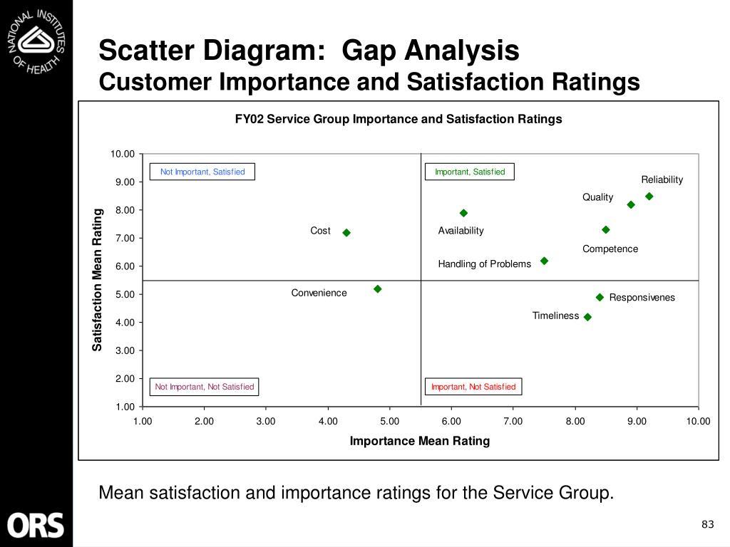 Scatter Diagram:  Gap Analysis
