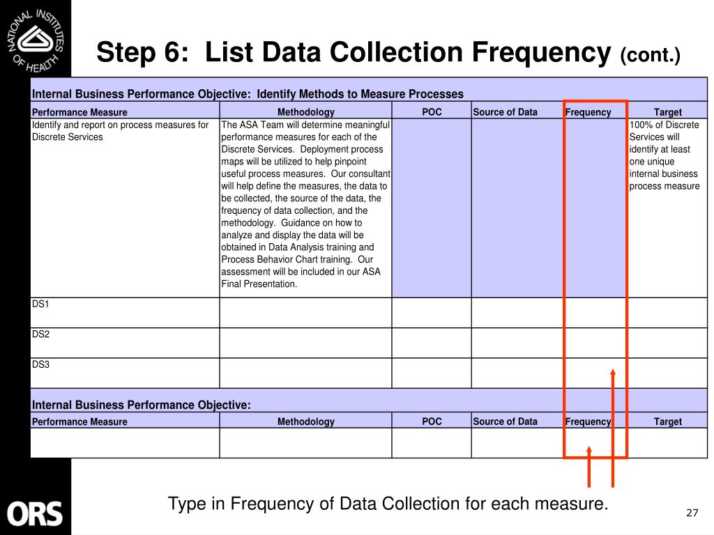 Step 6:  List Data Collection Frequency