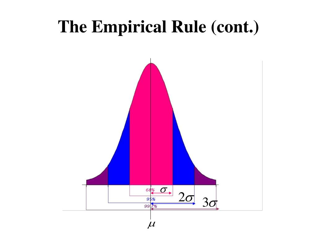The Empirical Rule (cont.)
