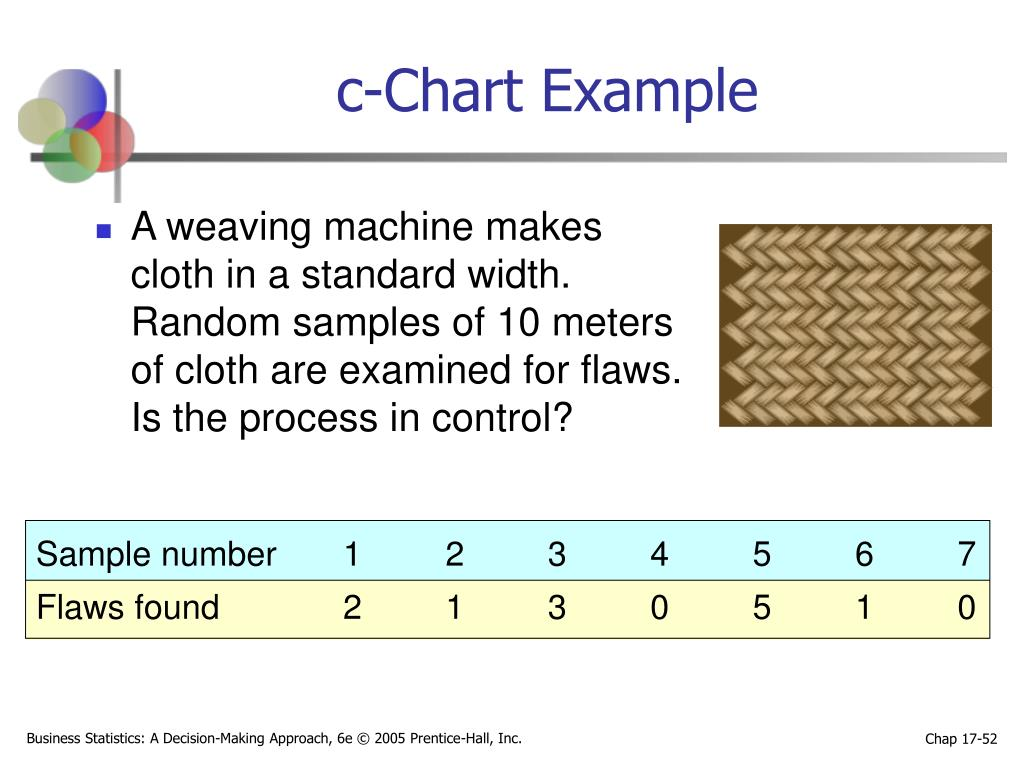 c-Chart Example