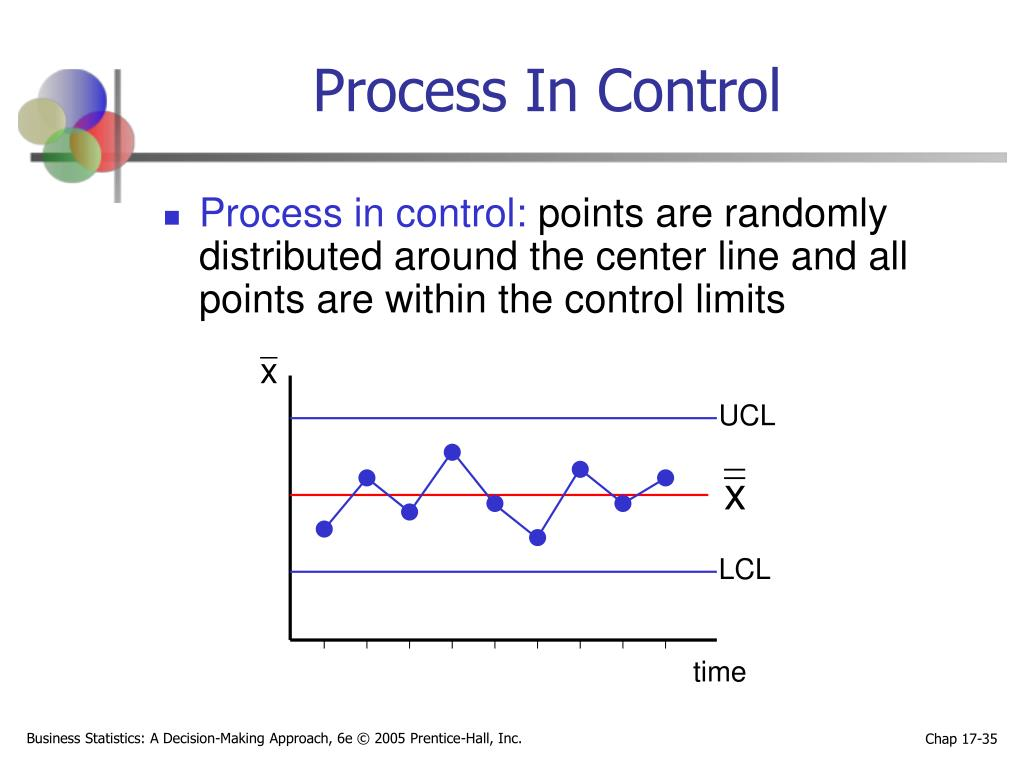 Process In Control