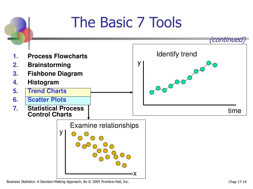 The Basic 7 Tools