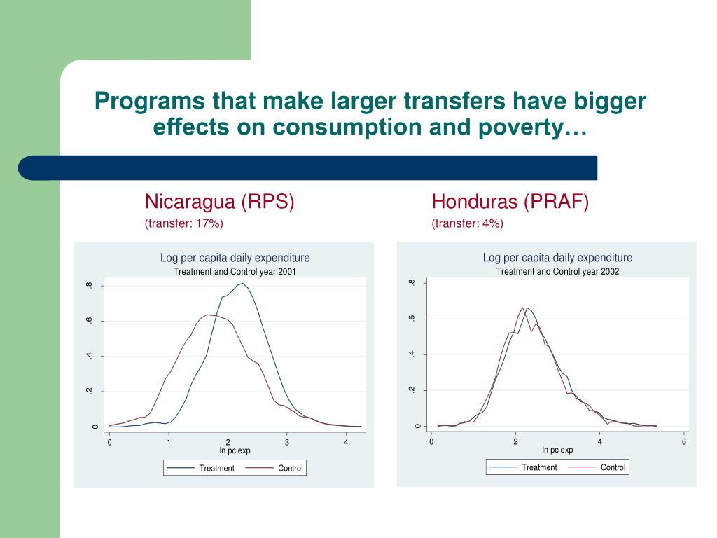 Programs that make larger transfers have bigger effects on consumption and poverty…