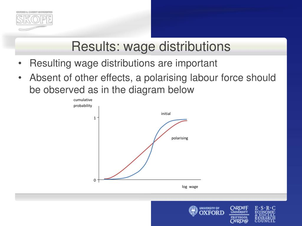 Results: wage distributions