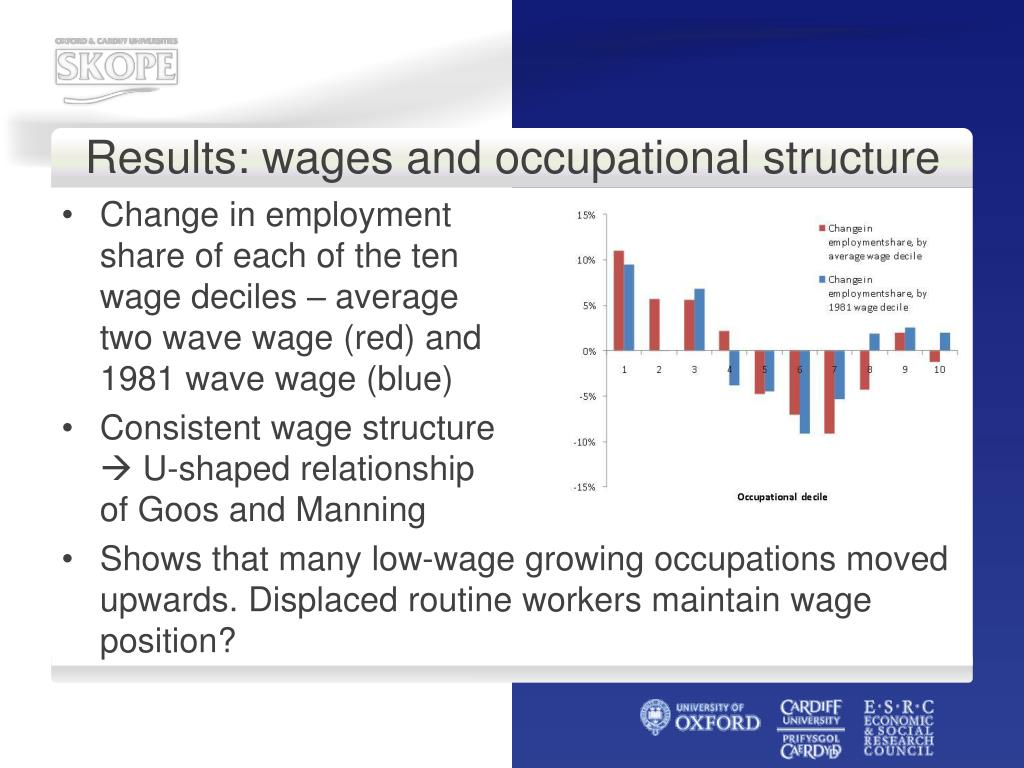 Results: wages and occupational structure