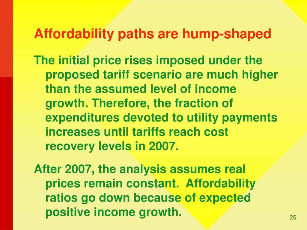 Affordability paths are hump-shaped