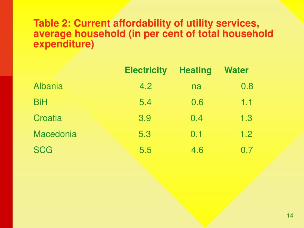 Table 2: Current affordability of utility services, average household (in per cent of total household expenditure)