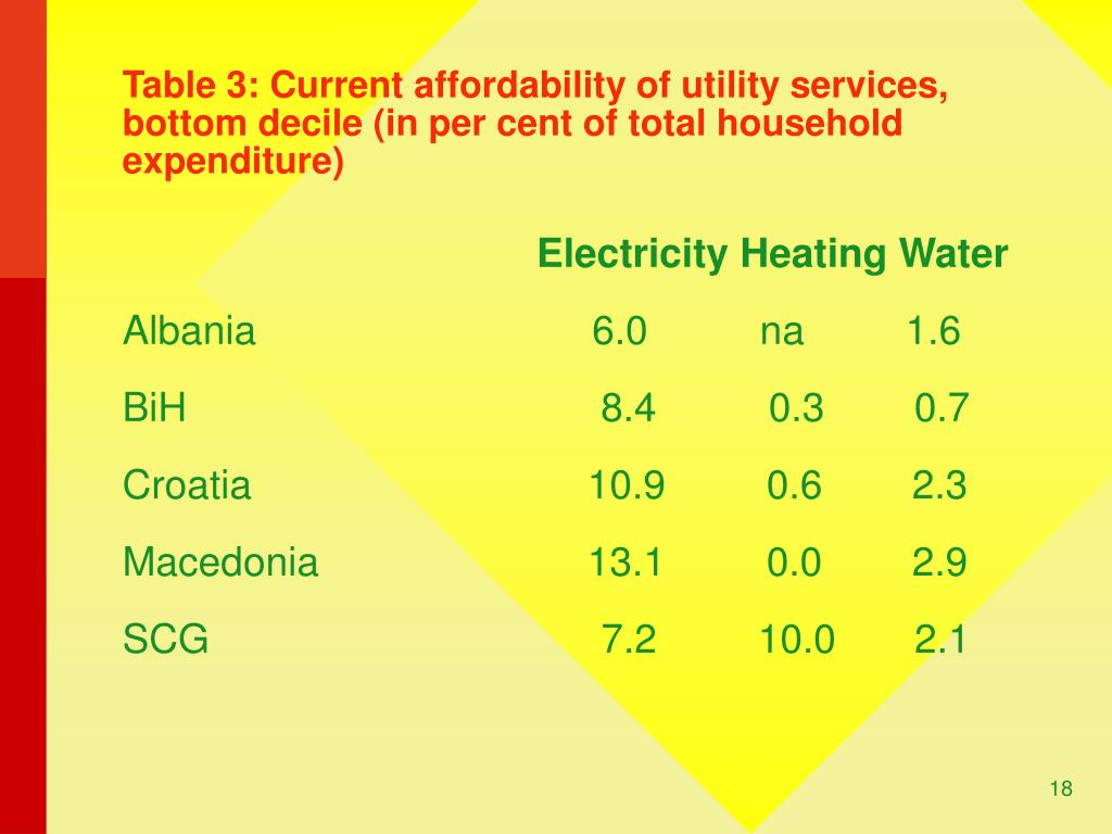 Table 3: Current affordability of utility services, bottom decile (in per cent of total household expenditure)