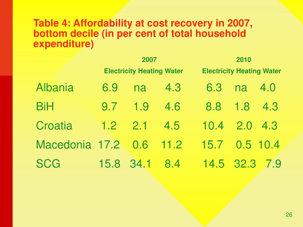 Table 4: Affordability at cost recovery in 2007, bottom decile (in per cent of total household expenditure)