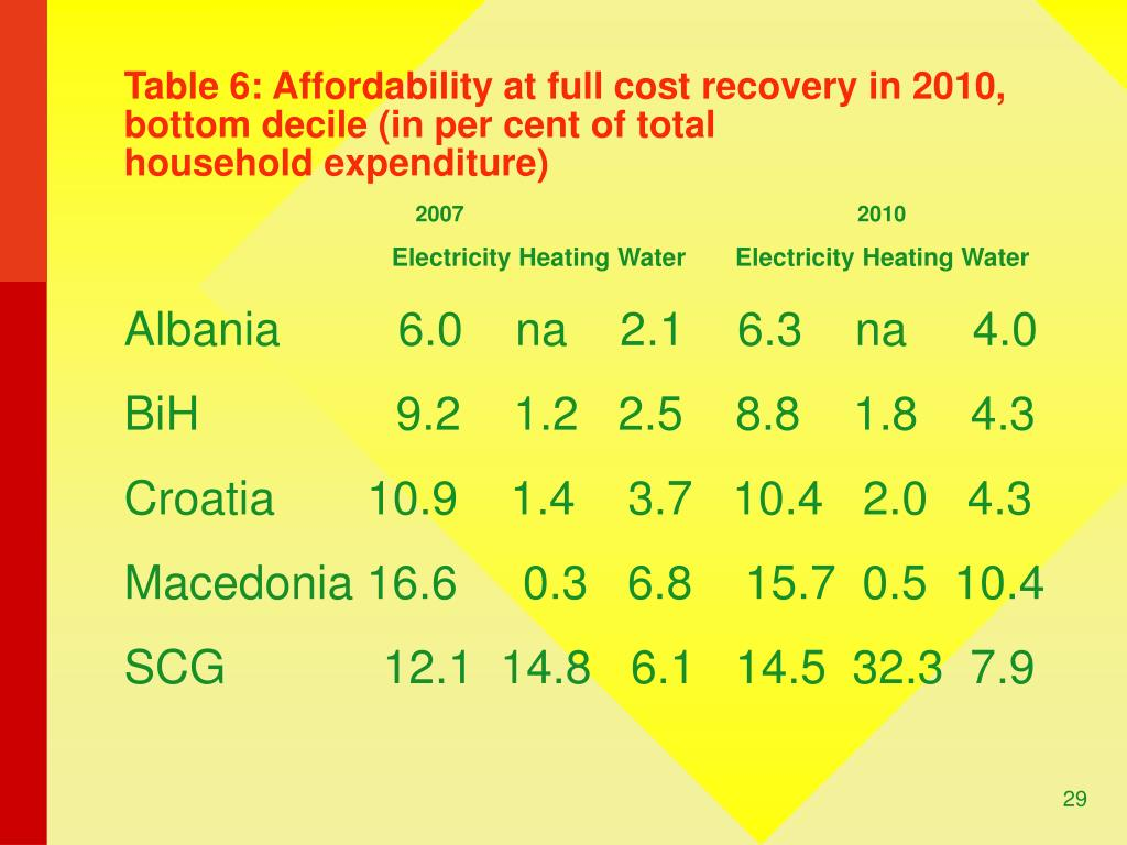 Table 6: Affordability at full cost recovery in 2010, bottom decile (in per cent of total