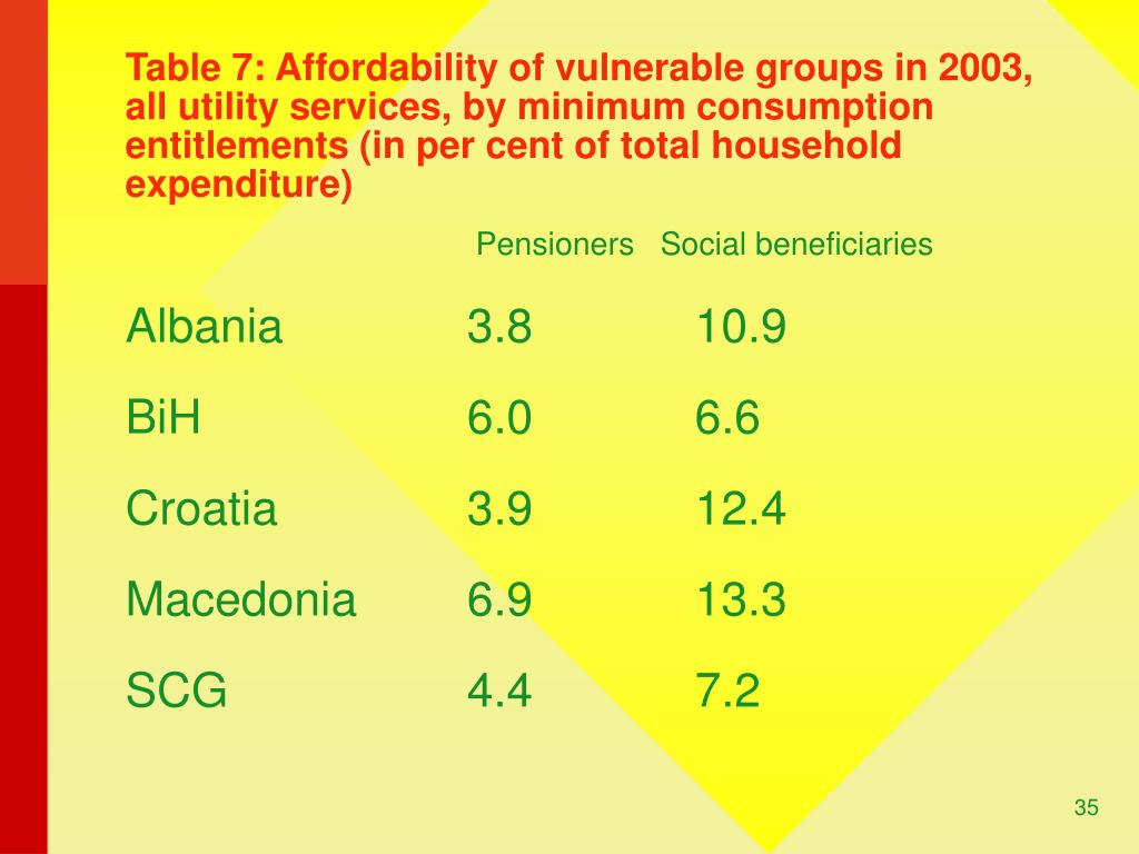 Table 7: Affordability of vulnerable groups in 2003, all utility services, by minimum consumption entitlements (in per cent of total household expenditure)