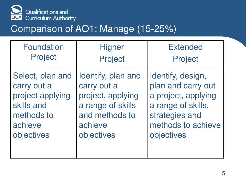 Comparison of AO1: Manage (15-25%)